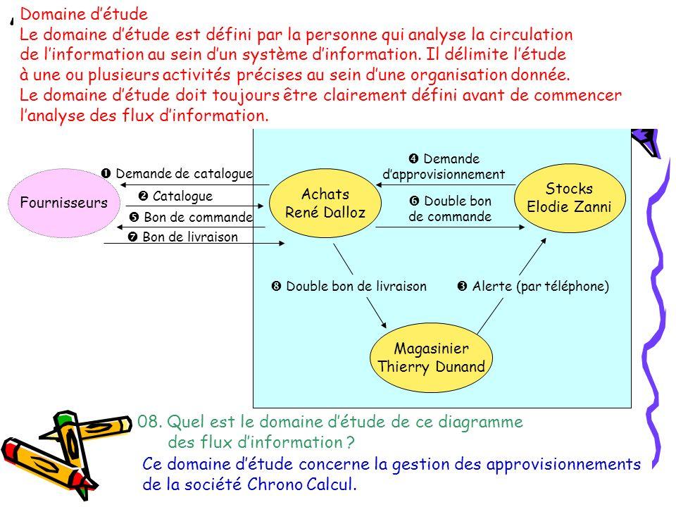 Analyse dun diagramme des flux dinformation Le service approvisionnement de Chrono Calcul a mis en place un diagramme des flux dinformation relatif au processus dapprovisionnement.