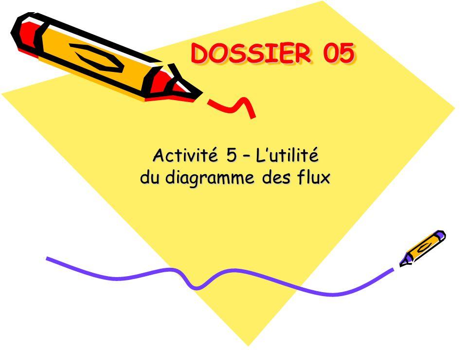 DOSSIER 05 DOSSIER 05 Activité 5 – Lutilité du diagramme des flux