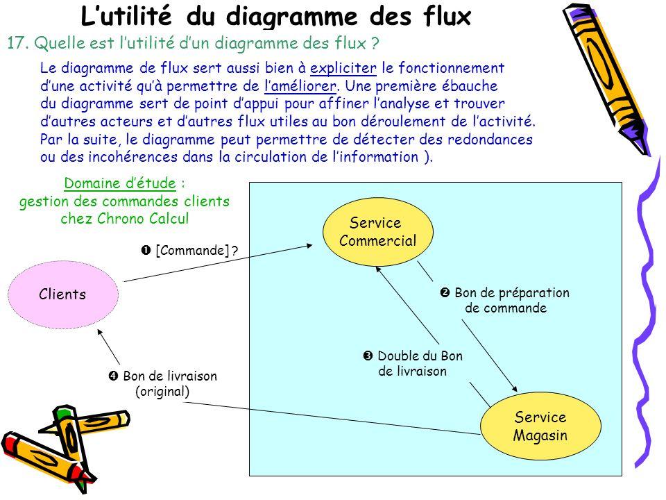 Lutilité du diagramme des flux Domaine détude : gestion des commandes clients chez Chrono Calcul Service Commercial Clients [Commande] .