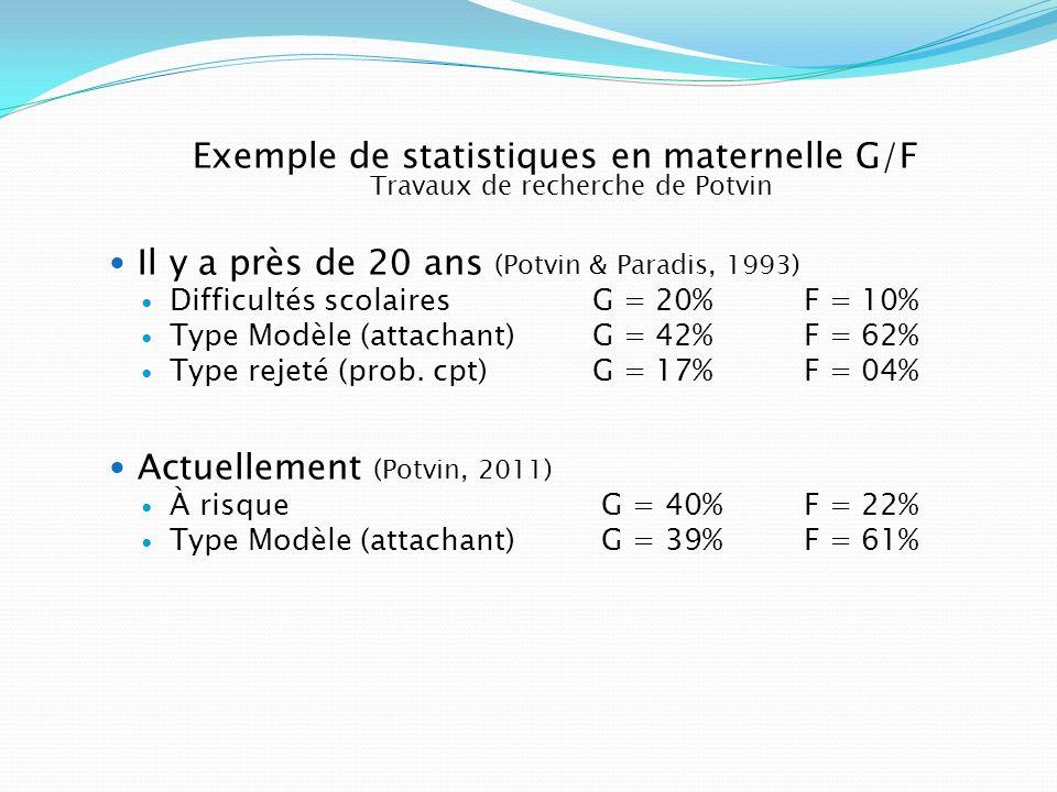 Exemple de statistiques en maternelle G/F Travaux de recherche de Potvin Il y a près de 20 ans (Potvin & Paradis, 1993) Difficultés scolairesG = 20%F