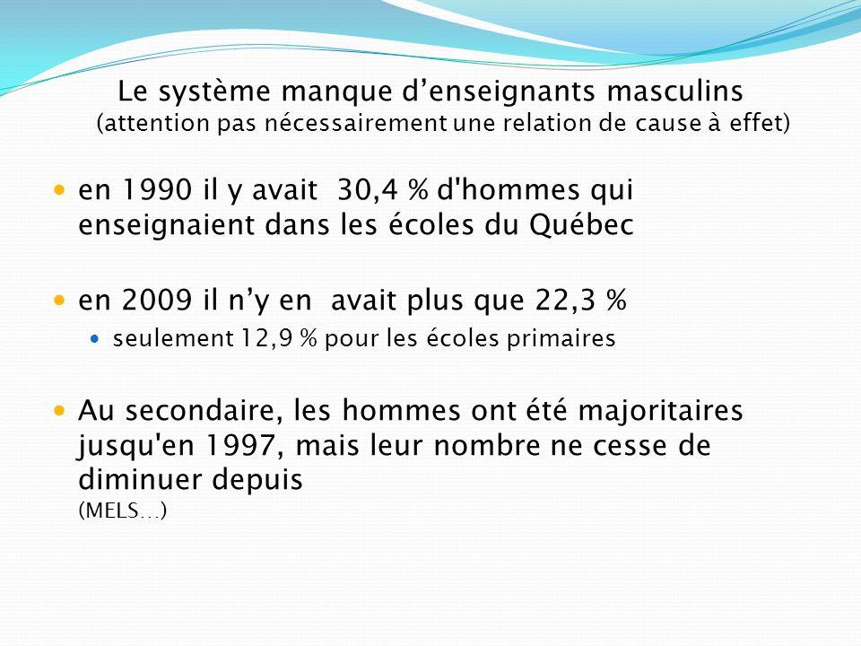 Le système manque denseignants masculins (attention pas nécessairement une relation de cause à effet) en 1990 il y avait 30,4 % d'hommes qui enseignai