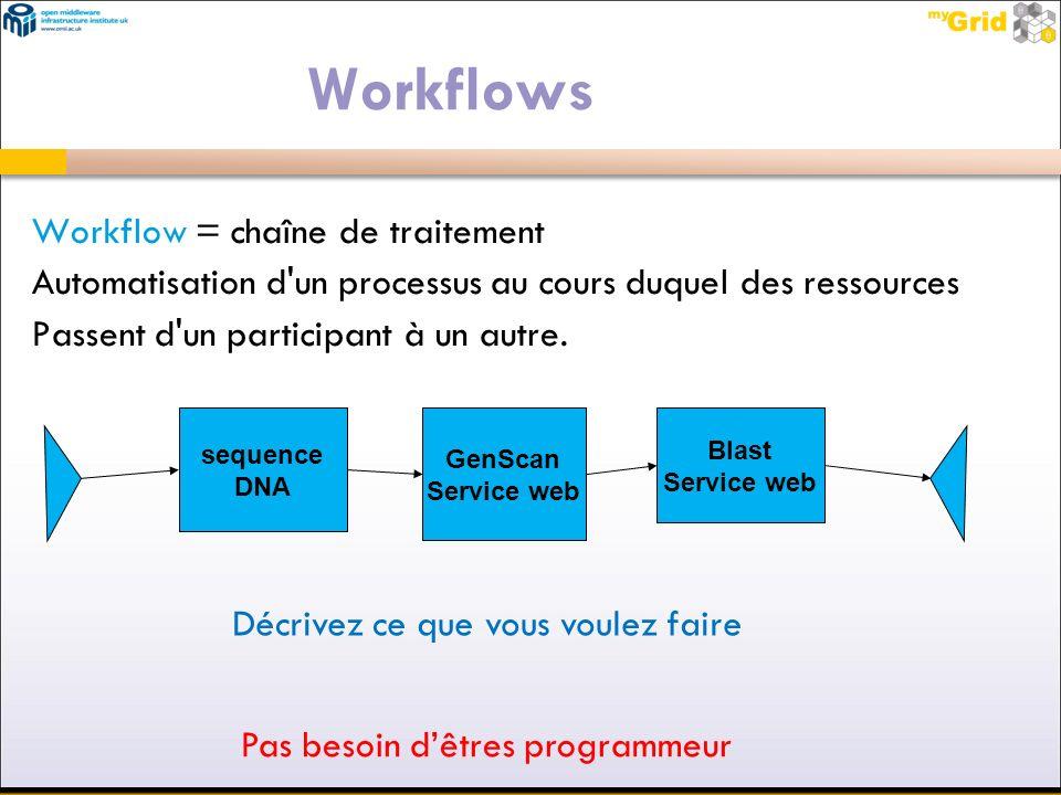 Workflows Workflow = chaîne de traitement Automatisation d'un processus au cours duquel des ressources Passent d'un participant à un autre. sequence D