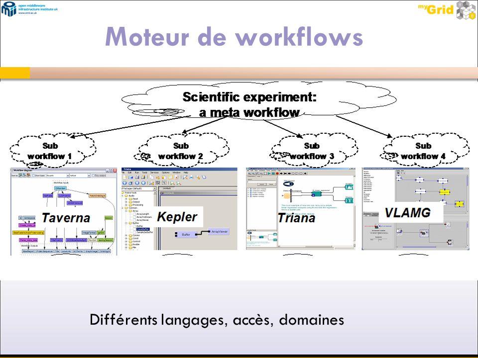 Moteur de workflows Différents langages, accès, domaines