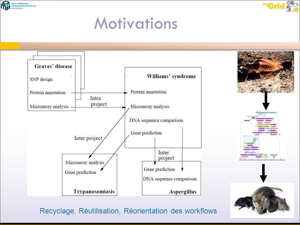 Motivations Recyclage, Réutilisation, Réorientation des workflows