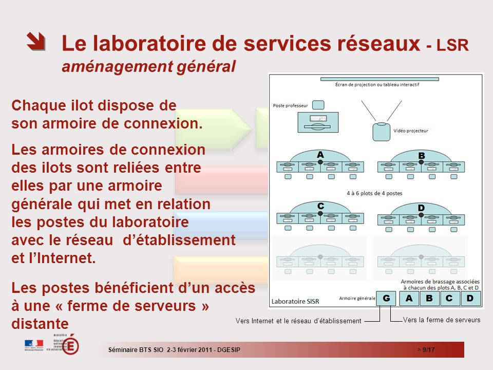 > 9/17 Le laboratoire de services réseaux - LSR aménagement général Séminaire BTS SIO 2-3 février 2011 - DGESIP Chaque ilot dispose de son armoire de connexion.
