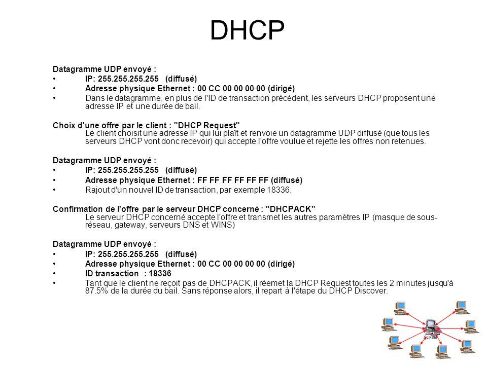 DHCP Datagramme UDP envoyé : IP: 255.255.255.255 (diffusé) Adresse physique Ethernet : 00 CC 00 00 00 00 (dirigé) Dans le datagramme, en plus de l'ID
