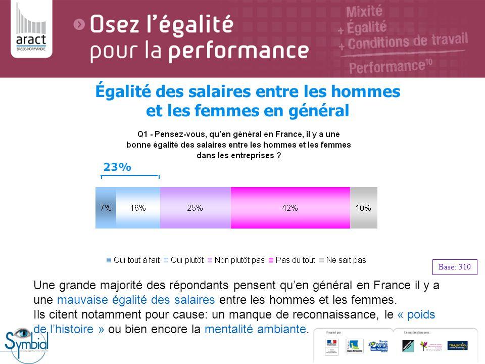 Une grande majorité des répondants pensent quen général en France il y a une mauvaise égalité des salaires entre les hommes et les femmes. Ils citent