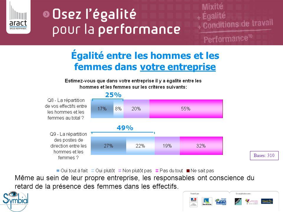 Égalité entre les hommes et les femmes dans votre entreprise Bases: 310 25% 49% Même au sein de leur propre entreprise, les responsables ont conscienc