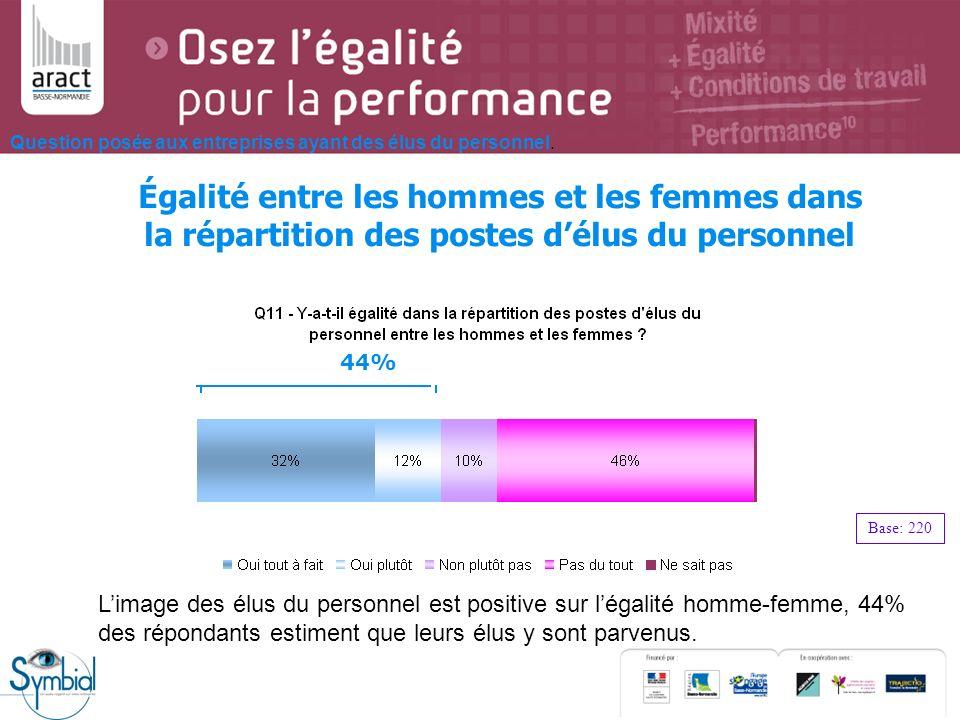Égalité entre les hommes et les femmes dans la répartition des postes délus du personnel Question posée aux entreprises ayant des élus du personnel. B