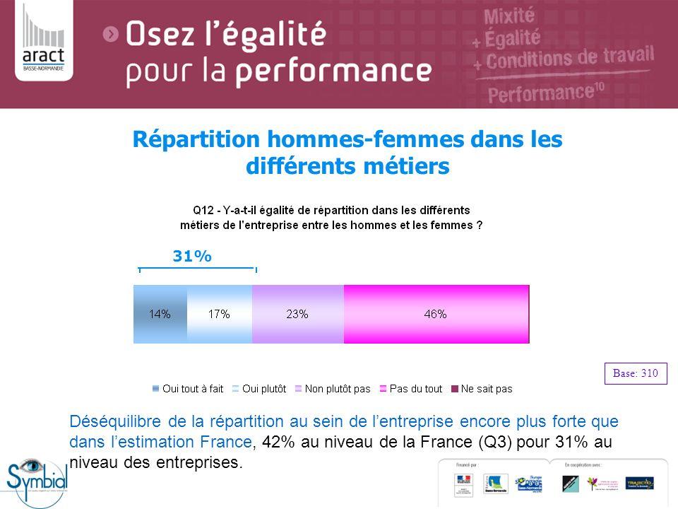 Répartition hommes-femmes dans les différents métiers Base: 310 31% Déséquilibre de la répartition au sein de lentreprise encore plus forte que dans l