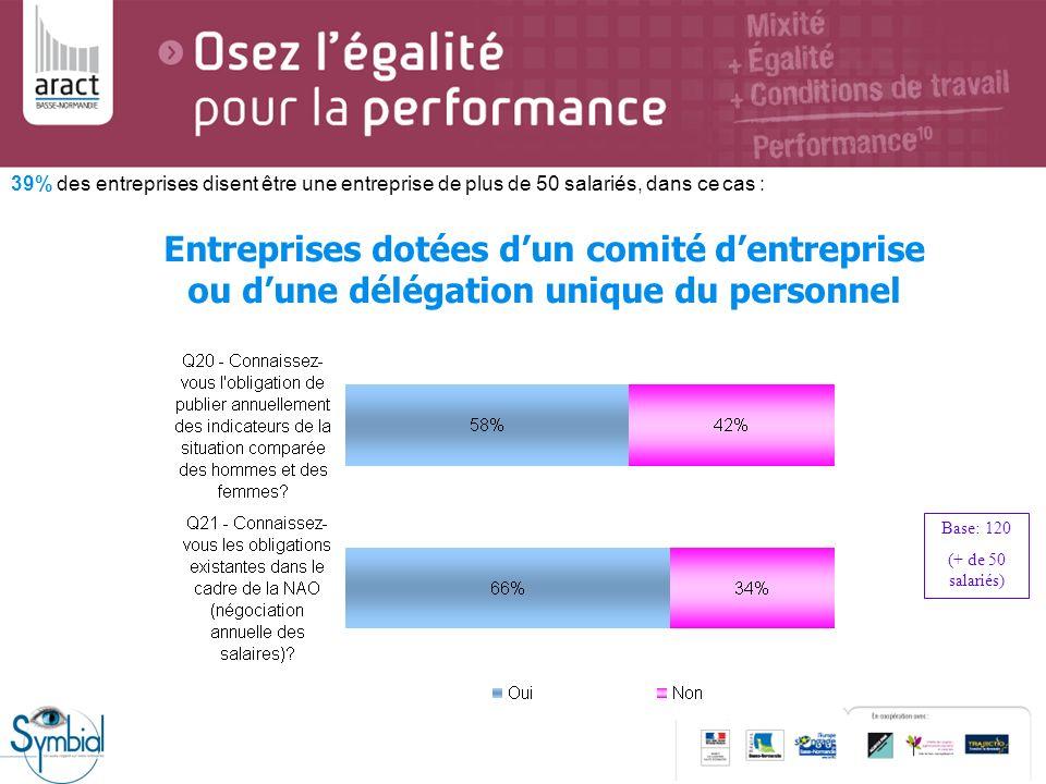 39% des entreprises disent être une entreprise de plus de 50 salariés, dans ce cas : Entreprises dotées dun comité dentreprise ou dune délégation uniq
