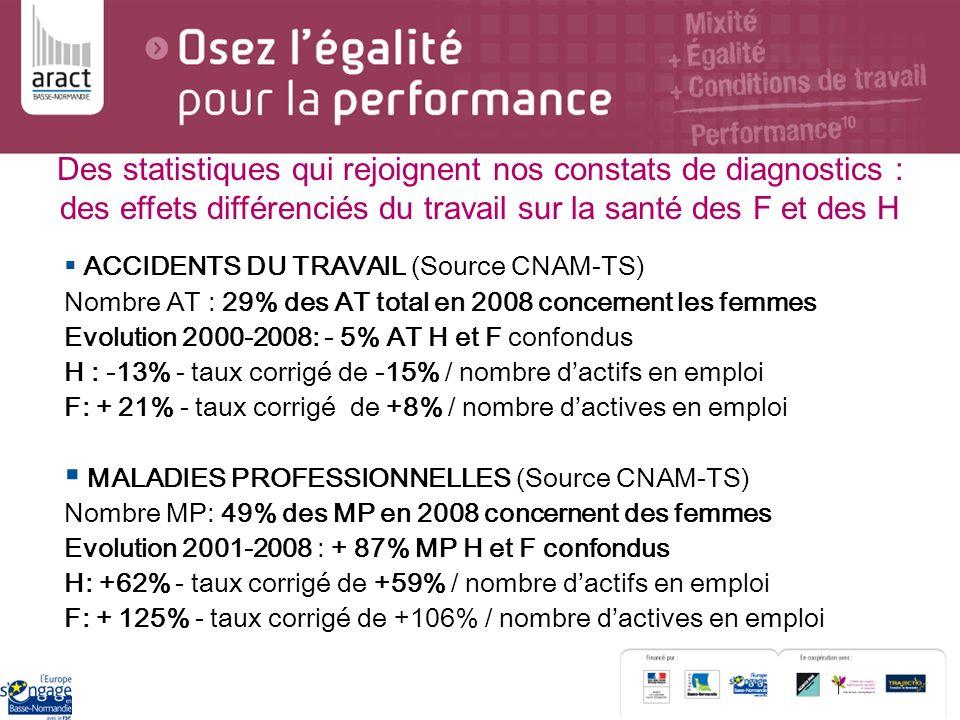 ACCIDENTS DU TRAVAIL (Source CNAM-TS) Nombre AT : 29% des AT total en 2008 concernent les femmes Evolution 2000-2008: - 5% AT H et F confondus H : -13