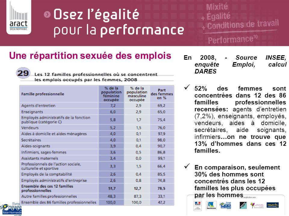 En 2008, - Source INSEE, enquête Emploi, calcul DARES 52% des femmes sont concentrées dans 12 des 86 familles professionnelles recensées: agents dentr