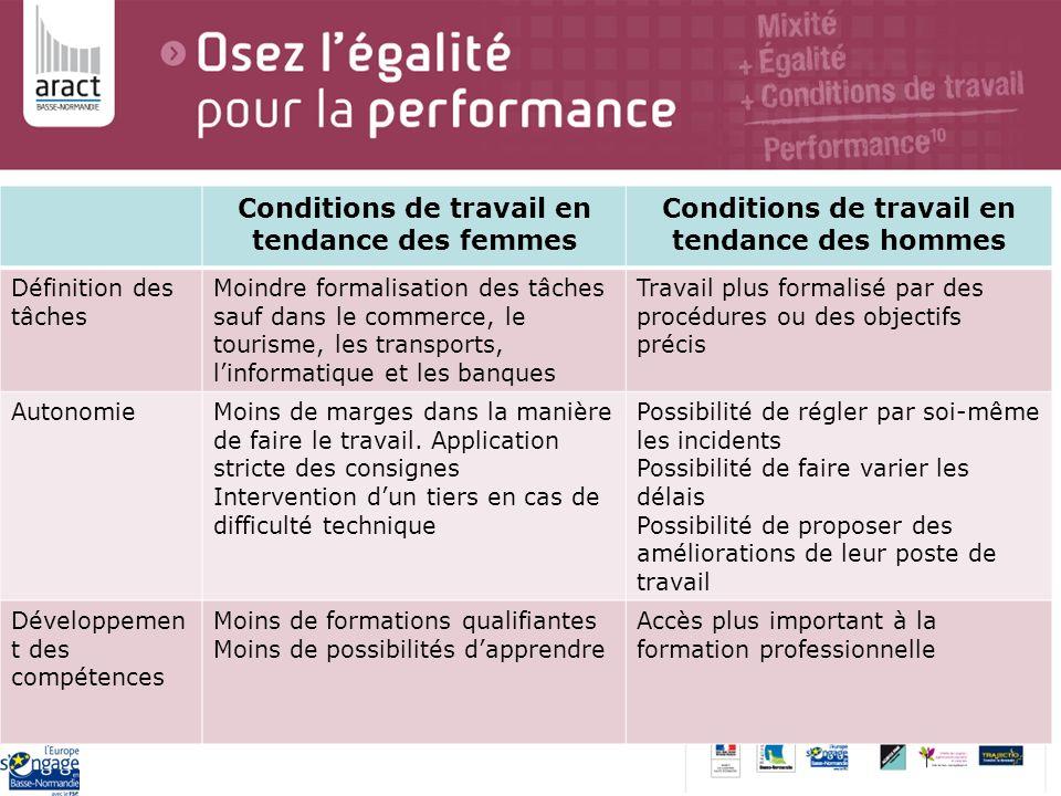 Conditions de travail en tendance des femmes Conditions de travail en tendance des hommes Définition des tâches Moindre formalisation des tâches sauf