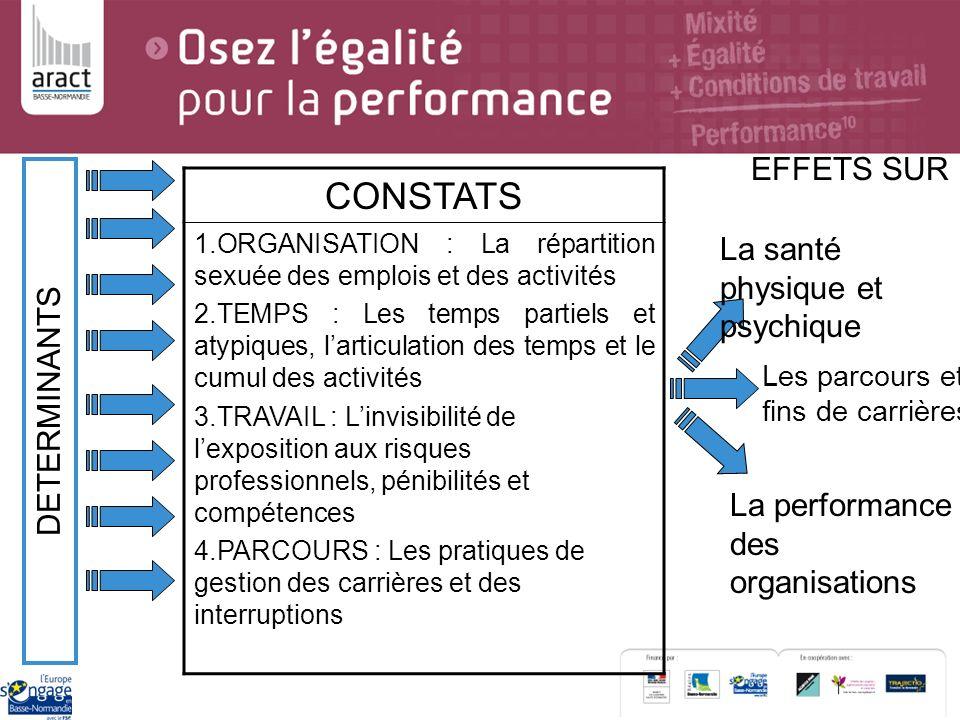 CONSTATS 1.ORGANISATION : La répartition sexuée des emplois et des activités 2.TEMPS : Les temps partiels et atypiques, larticulation des temps et le