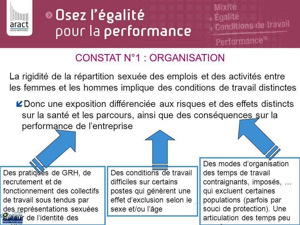 CONSTAT N°1 : ORGANISATION La rigidité de la répartition sexuée des emplois et des activités entre les femmes et les hommes implique des conditions de