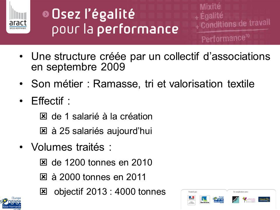 Une structure créée par un collectif dassociations en septembre 2009 Son métier : Ramasse, tri et valorisation textile Effectif : de 1 salarié à la cr