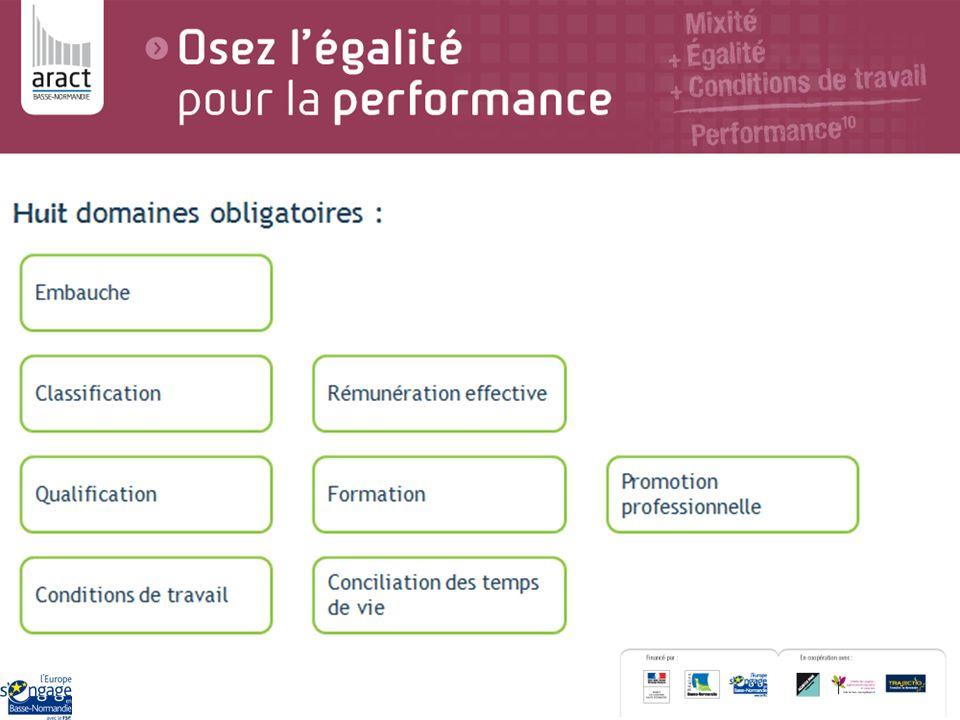 Périmètre : entreprises de Basse-Normandie.