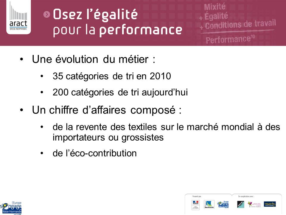 Une évolution du métier : 35 catégories de tri en 2010 200 catégories de tri aujourdhui Un chiffre daffaires composé : de la revente des textiles sur