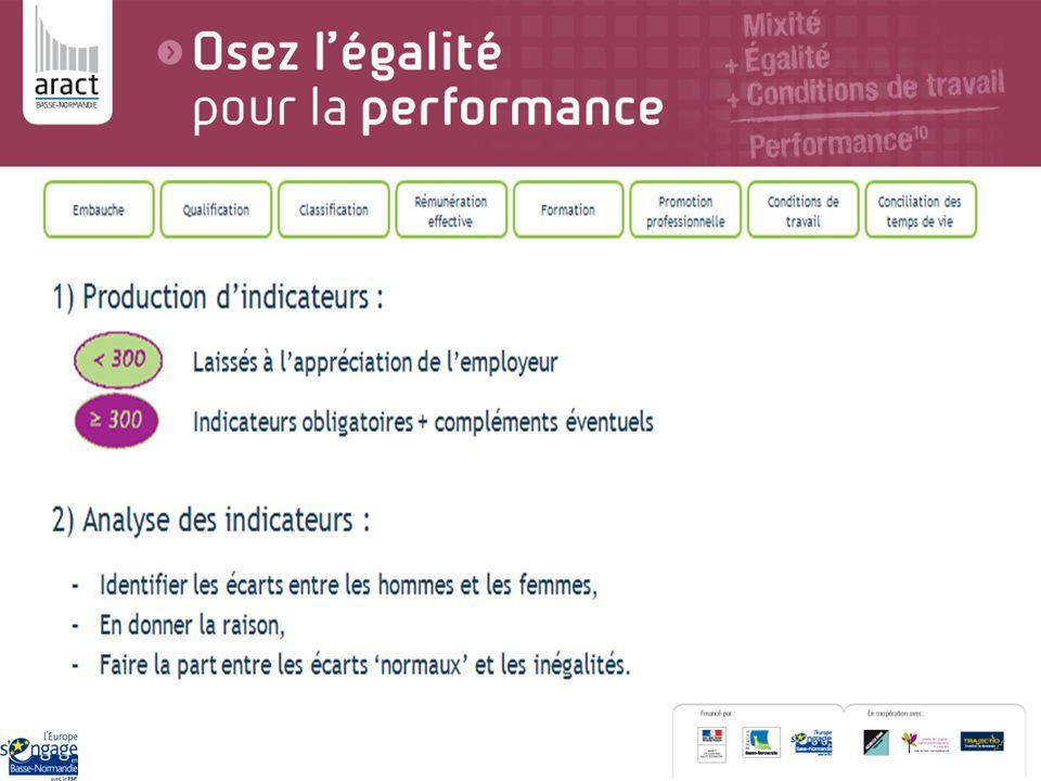 Une grande majorité des répondants pensent quen général en France il y a une mauvaise égalité des salaires entre les hommes et les femmes.