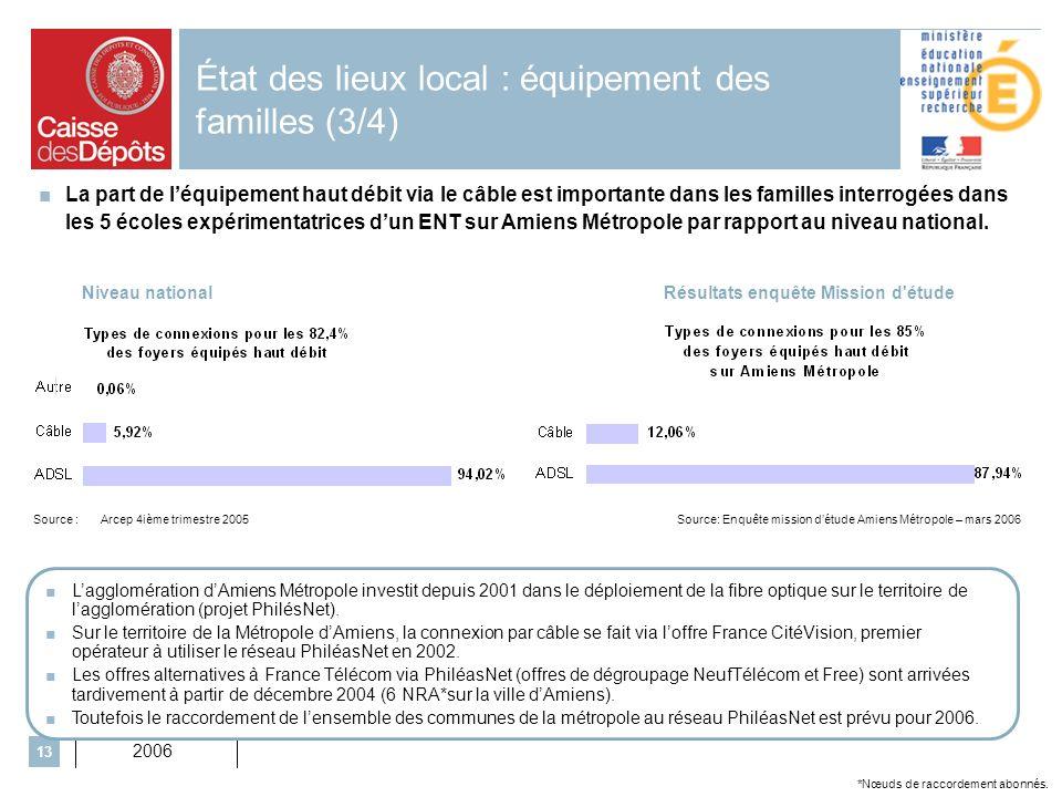 2006 13 État des lieux local : équipement des familles (3/4) La part de léquipement haut débit via le câble est importante dans les familles interrogées dans les 5 écoles expérimentatrices dun ENT sur Amiens Métropole par rapport au niveau national.