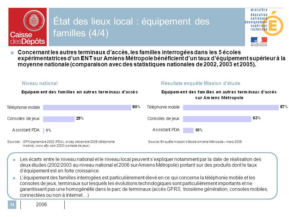 2006 14 État des lieux local : équipement des familles (4/4) Concernant les autres terminaux daccès, les familles interrogées dans les 5 écoles expérimentatrices dun ENT sur Amiens Métropole bénéficient dun taux déquipement supérieur à la moyenne nationale (comparaison avec des statistiques nationales de 2002, 2003 et 2005).