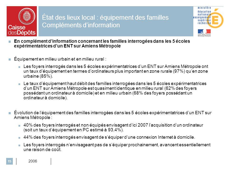 2006 15 État des lieux local : équipement des familles Compléments dinformation Équipement en milieu urbain et en milieu rural : Les foyers interrogés dans les 5 écoles expérimentatrices dun ENT sur Amiens Métropole ont un taux déquipement en termes dordinateurs plus important en zone rurale (97%) quen zone urbaine (85%).