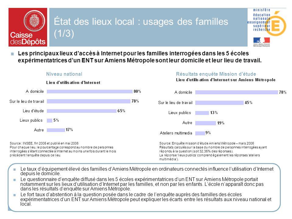 2006 18 État des lieux local : usages des familles (1/3) Le taux déquipement élevé des familles dAmiens Métropole en ordinateurs connectés influence lutilisation dInternet depuis le domicile.