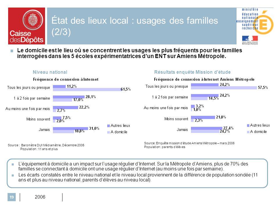 2006 19 État des lieux local : usages des familles (2/3) Niveau nationalRésultats enquête Mission d'étude Source: Enquête mission détude Amiens Métrop