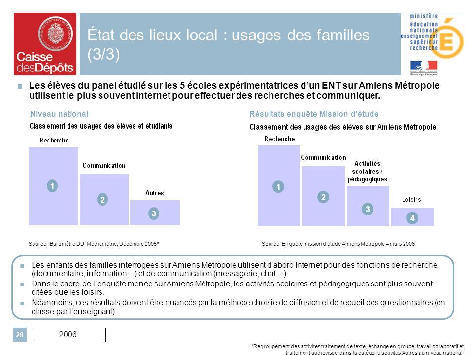 2006 20 État des lieux local : usages des familles (3/3) Niveau nationalRésultats enquête Mission d'étude Source: Enquête mission détude Amiens Métrop