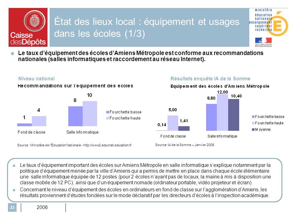 2006 23 État des lieux local : équipement et usages dans les écoles (1/3) Source: IA de la Somme – Janvier 2006 Le taux déquipement des écoles dAmiens