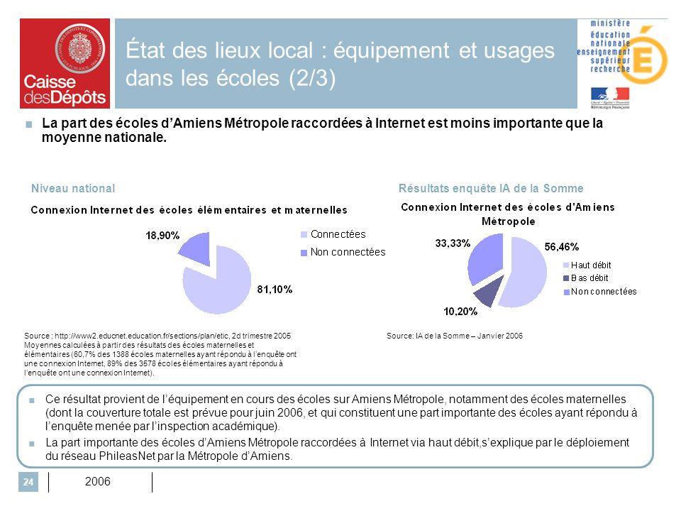 2006 24 État des lieux local : équipement et usages dans les écoles (2/3) Source: IA de la Somme – Janvier 2006 La part des écoles dAmiens Métropole raccordées à Internet est moins importante que la moyenne nationale.
