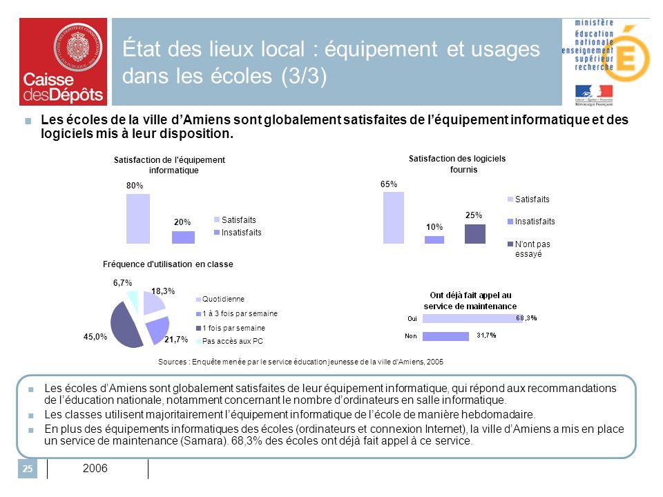 2006 25 État des lieux local : équipement et usages dans les écoles (3/3) Les écoles de la ville dAmiens sont globalement satisfaites de léquipement informatique et des logiciels mis à leur disposition.