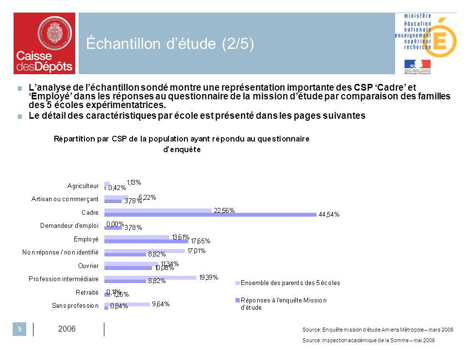 2006 5 Échantillon détude (2/5) Lanalyse de léchantillon sondé montre une représentation importante des CSP Cadre et Employé dans les réponses au questionnaire de la mission détude par comparaison des familles des 5 écoles expérimentatrices.