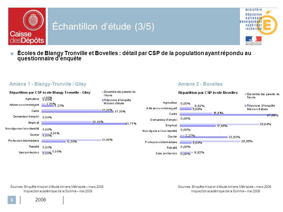2006 6 Échantillon détude (3/5) Écoles de Blangy Tronville et Bovelles : détail par CSP de la population ayant répondu au questionnaire denquête Amien