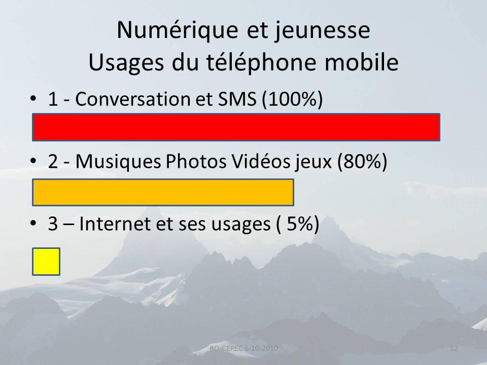 Numérique et jeunesse Usages du téléphone mobile 1 - Conversation et SMS (100%) 2 - Musiques Photos Vidéos jeux (80%) 3 – Internet et ses usages ( 5%)