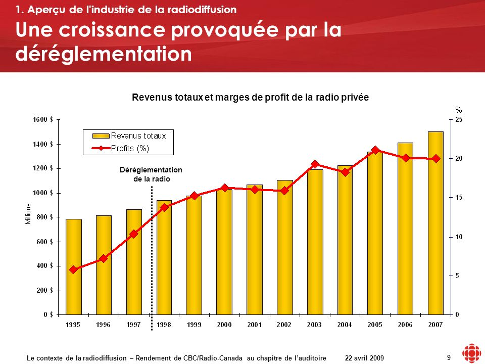 Le contexte de la radiodiffusion – Rendement de CBC/Radio-Canada au chapitre de lauditoire 22 avril 2009 9 Une croissance provoquée par la déréglement
