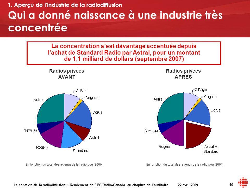 Le contexte de la radiodiffusion – Rendement de CBC/Radio-Canada au chapitre de lauditoire 22 avril 2009 10 Qui a donné naissance à une industrie très concentrée 1.