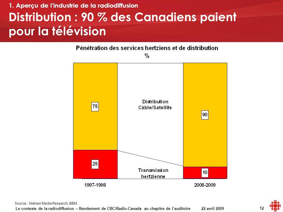 Le contexte de la radiodiffusion – Rendement de CBC/Radio-Canada au chapitre de lauditoire 22 avril 2009 12 Distribution : 90 % des Canadiens paient p