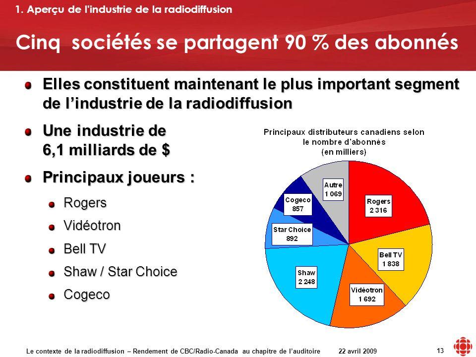 Le contexte de la radiodiffusion – Rendement de CBC/Radio-Canada au chapitre de lauditoire 22 avril 2009 13 Cinq sociétés se partagent 90 % des abonné