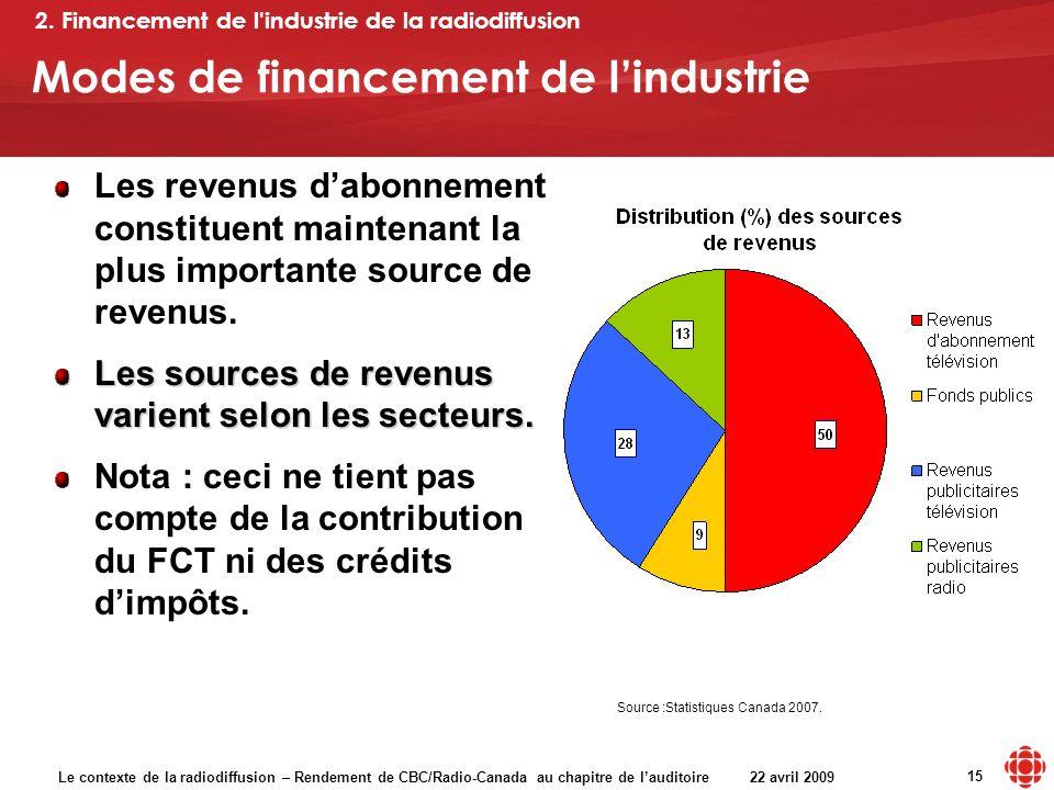 Le contexte de la radiodiffusion – Rendement de CBC/Radio-Canada au chapitre de lauditoire 22 avril 2009 15 Modes de financement de lindustrie 2.