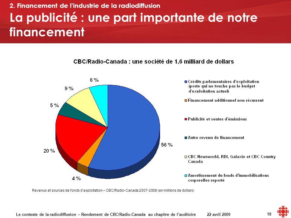 Le contexte de la radiodiffusion – Rendement de CBC/Radio-Canada au chapitre de lauditoire 22 avril 2009 18 La publicité : une part importante de notre financement Revenus et sources de fonds dexploitation – CBC/Radio-Canada 2007-2008 (en millions de dollars) 2.