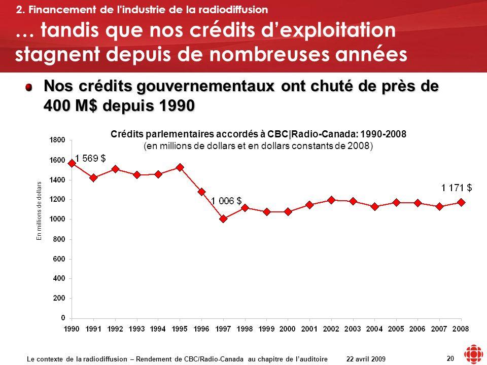 Le contexte de la radiodiffusion – Rendement de CBC/Radio-Canada au chapitre de lauditoire 22 avril 2009 20 … tandis que nos crédits dexploitation stagnent depuis de nombreuses années Nos crédits gouvernementaux ont chuté de près de 400 M$ depuis 1990 Crédits parlementaires accordés à CBC|Radio-Canada: 1990-2008 (en millions de dollars et en dollars constants de 2008) 2.