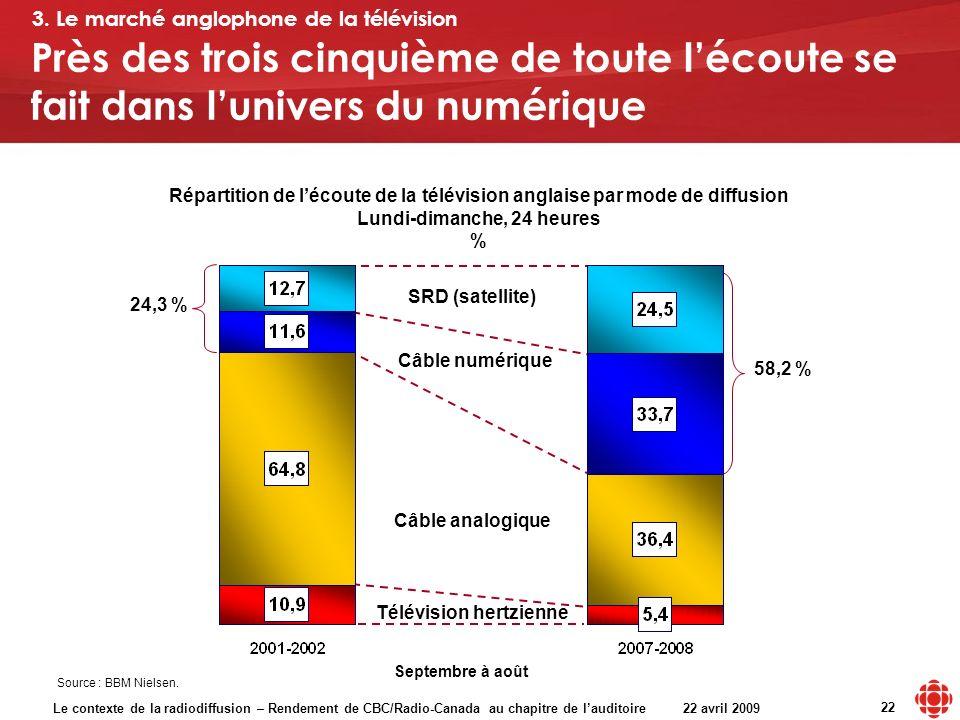 Le contexte de la radiodiffusion – Rendement de CBC/Radio-Canada au chapitre de lauditoire 22 avril 2009 22 Répartition de lécoute de la télévision an