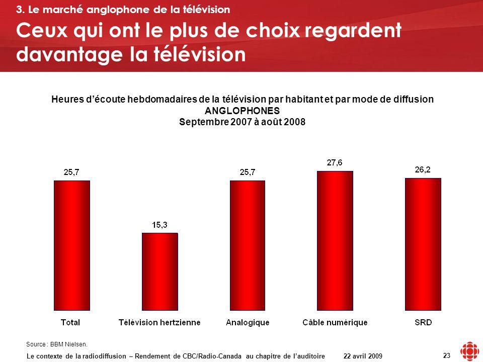 Le contexte de la radiodiffusion – Rendement de CBC/Radio-Canada au chapitre de lauditoire 22 avril 2009 23 Heures découte hebdomadaires de la télévision par habitant et par mode de diffusion ANGLOPHONES Septembre 2007 à août 2008 Source : BBM Nielsen.