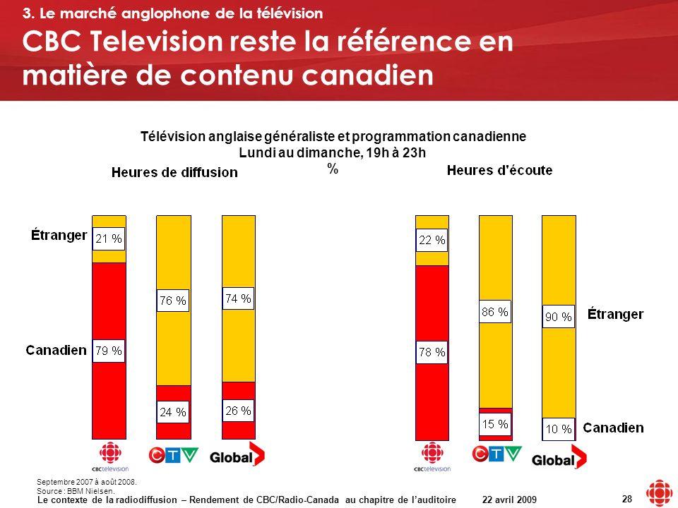 Le contexte de la radiodiffusion – Rendement de CBC/Radio-Canada au chapitre de lauditoire 22 avril 2009 28 Télévision anglaise généraliste et programmation canadienne Lundi au dimanche, 19h à 23h % CBC Television reste la référence en matière de contenu canadien Septembre 2007 à août 2008.