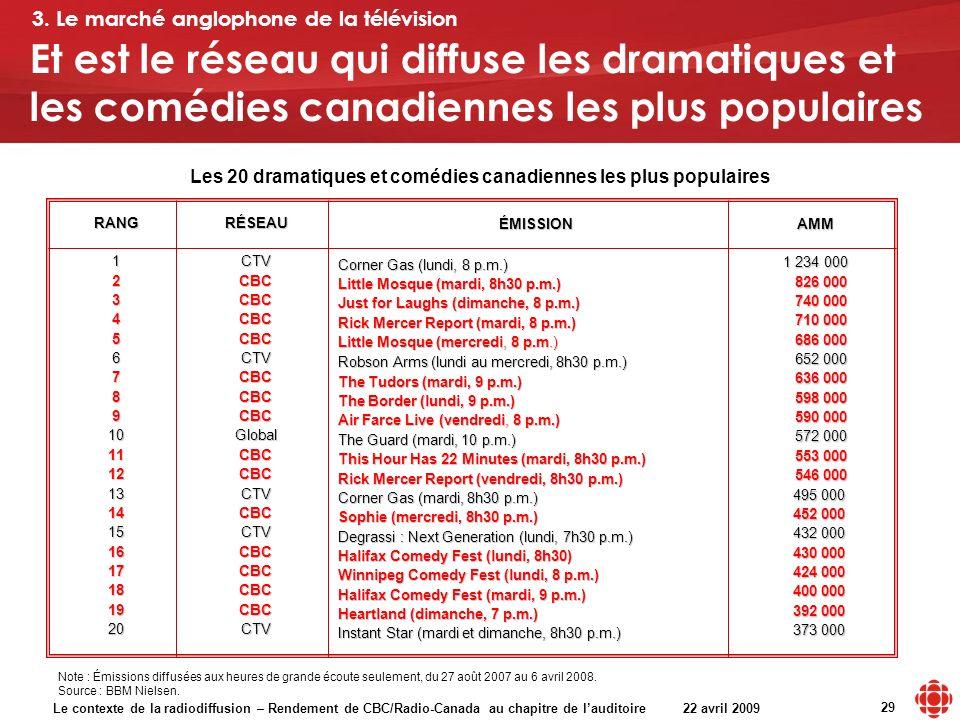 Le contexte de la radiodiffusion – Rendement de CBC/Radio-Canada au chapitre de lauditoire 22 avril 2009 29 AMM 1 234 000 826 000 826 000 740 000 740