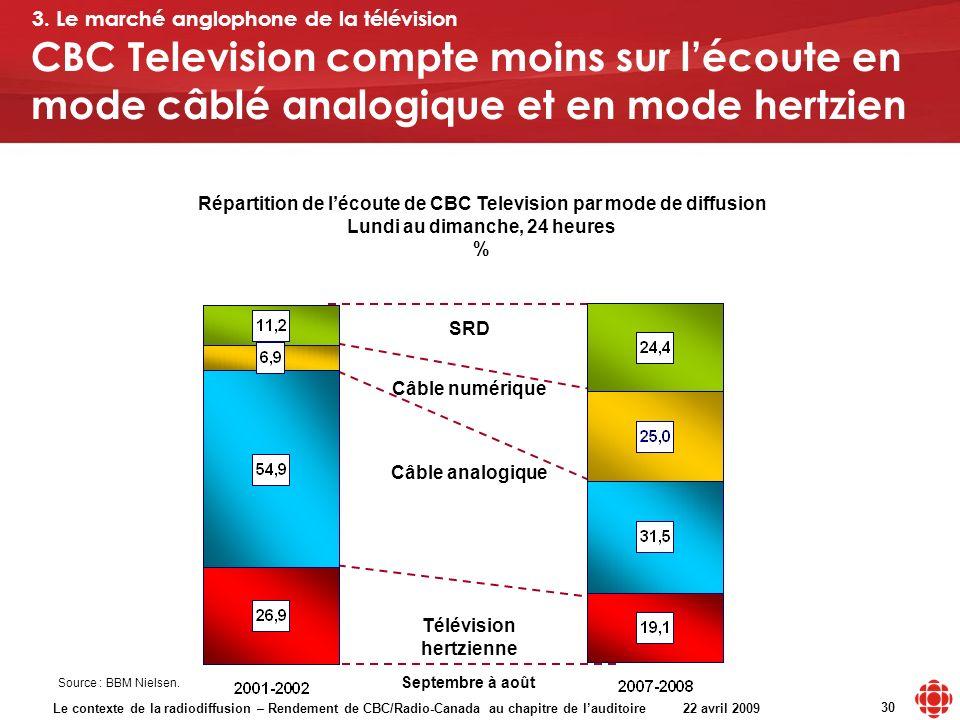 Le contexte de la radiodiffusion – Rendement de CBC/Radio-Canada au chapitre de lauditoire 22 avril 2009 30 Source : BBM Nielsen. CBC Television compt