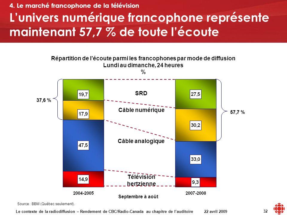 Le contexte de la radiodiffusion – Rendement de CBC/Radio-Canada au chapitre de lauditoire 22 avril 2009 32 Répartition de lécoute parmi les francopho