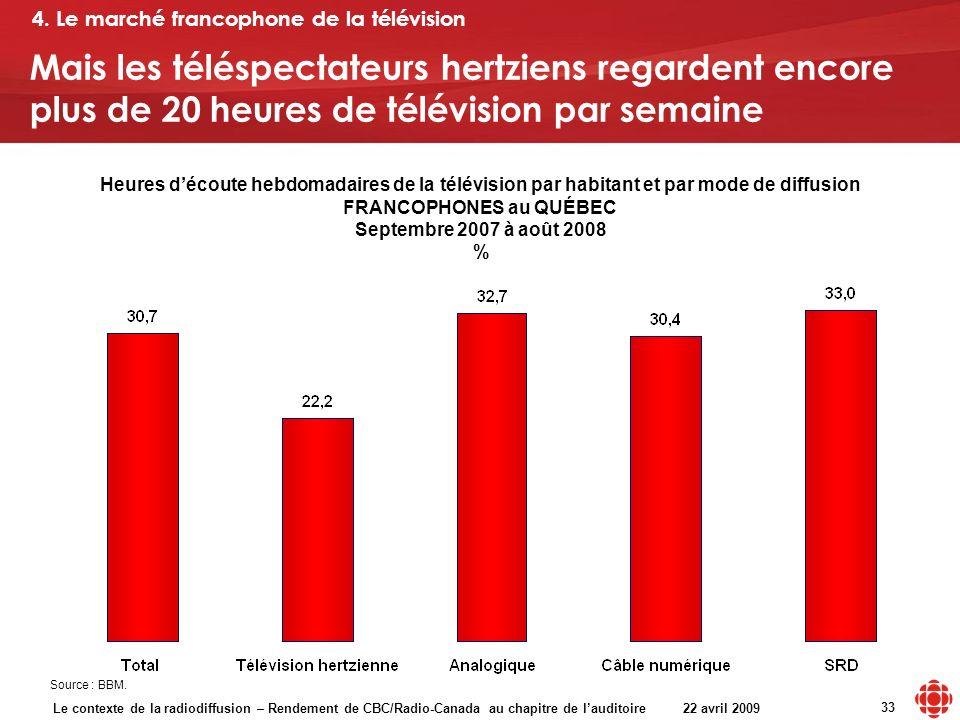 Le contexte de la radiodiffusion – Rendement de CBC/Radio-Canada au chapitre de lauditoire 22 avril 2009 33 Heures découte hebdomadaires de la télévision par habitant et par mode de diffusion FRANCOPHONES au QUÉBEC Septembre 2007 à août 2008 % Source : BBM.